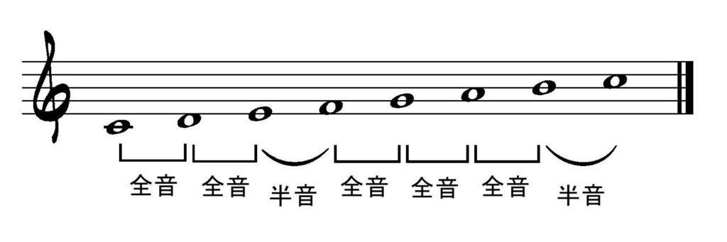 ダイアトニックスケール(全音階)