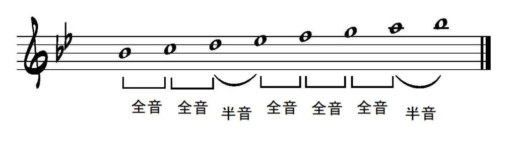 B♭ダイアトニックスケール